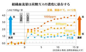 tansan-graph1